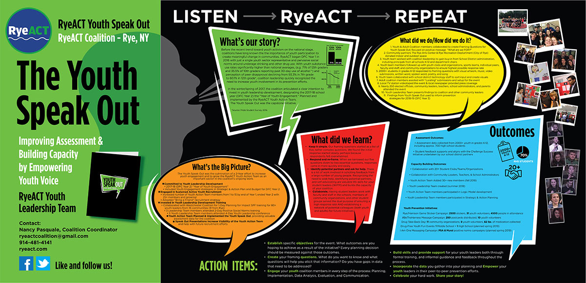 RyeACT Youth Speak Out Poster with action items